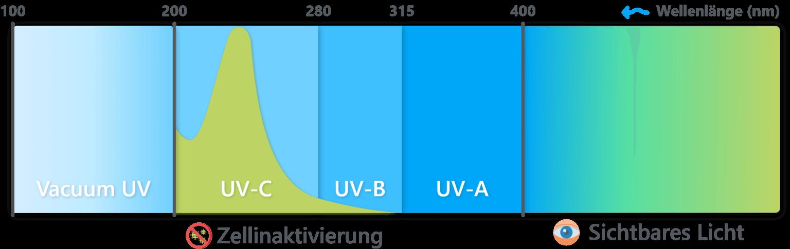grafik_uvc